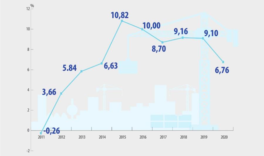 Tốc độ tăng giảm giá trị tăng thêm ngành xây dựng giai đoạn 2011 - 2020