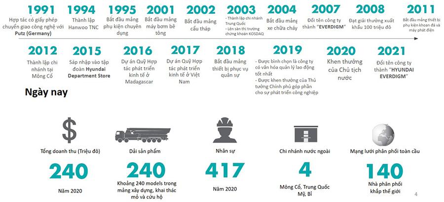 Lịch sử hình thành và phát triển của Hyundai Everdigm